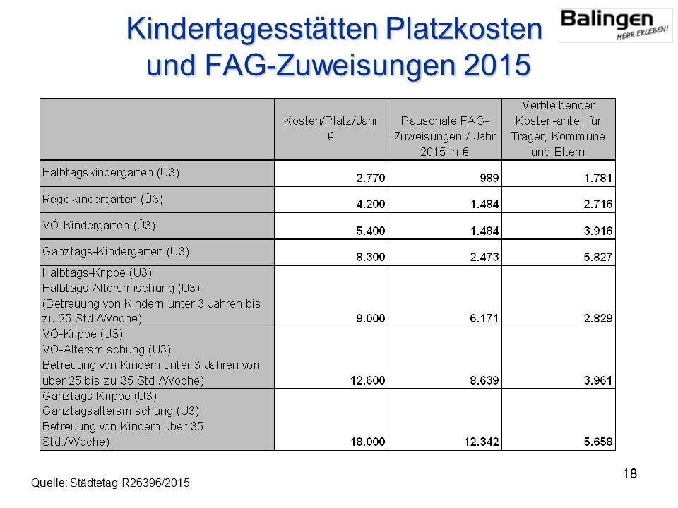 18 Kindertagesstätten Platzkosten und FAG-Zuweisungen 2015 Quelle: Städtetag R26396/2015