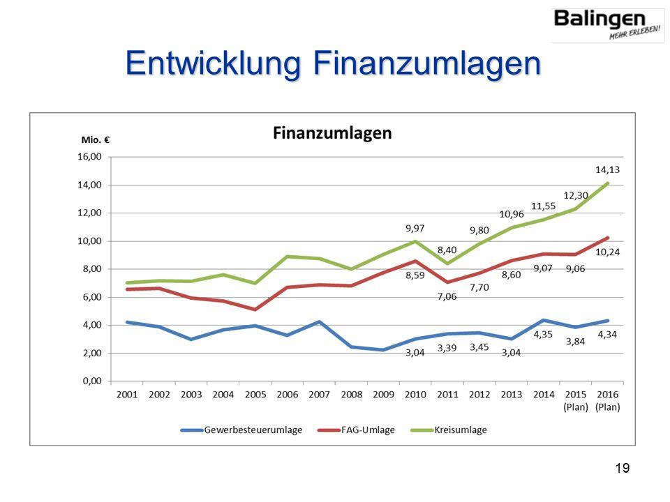 Entwicklung Finanzumlagen 19