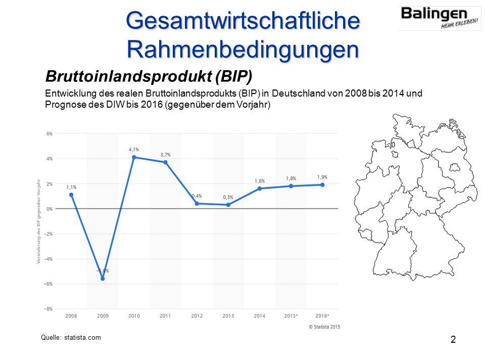 Gesamtwirtschaftliche Rahmenbedingungen 2 Bruttoinlandsprodukt (BIP) Entwicklung des realen Bruttoinlandsprodukts (BIP) in Deutschland von 2008 bis 2014 und Prognose des DIW bis 2016 (gegenüber dem Vorjahr) Quelle: statista.com