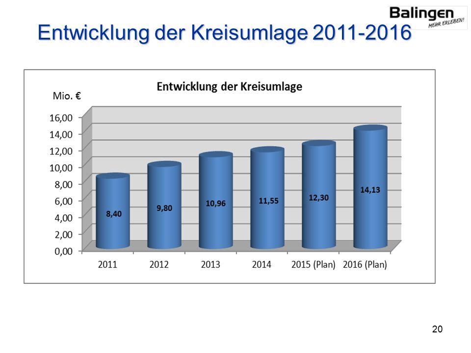 Entwicklung der Kreisumlage 2011-2016 20