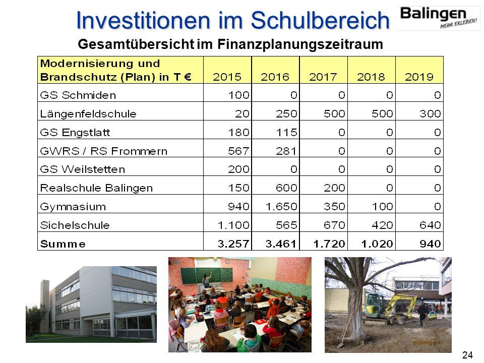 Investitionen im Schulbereich Gesamtübersicht im Finanzplanungszeitraum 24