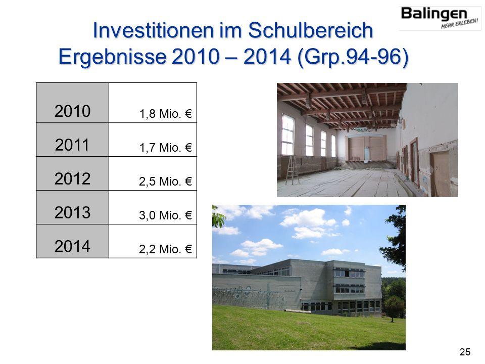 Investitionen im Schulbereich Ergebnisse 2010 – 2014 (Grp.94-96) 2010 1,8 Mio.