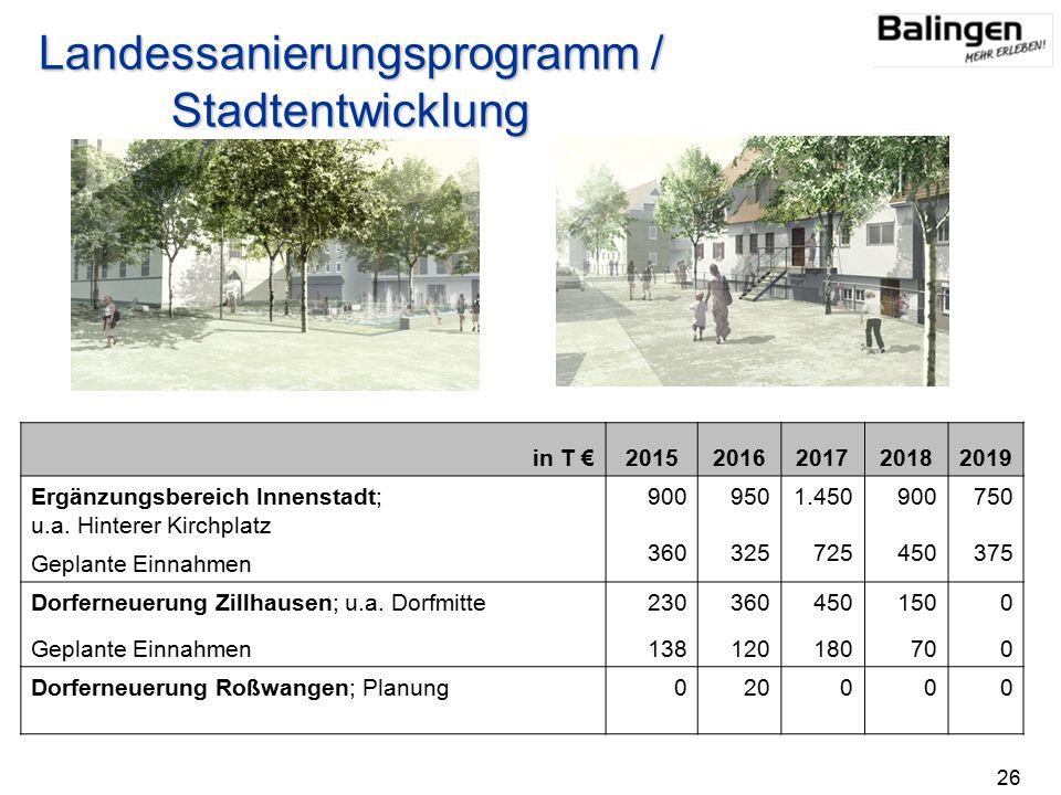 in T €20152016201720182019 Ergänzungsbereich Innenstadt; u.a.