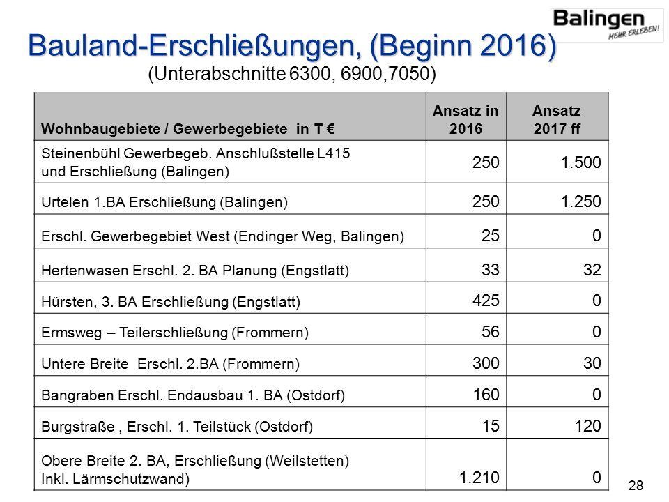 Bauland-Erschließungen, (Beginn 2016) Bauland-Erschließungen, (Beginn 2016) (Unterabschnitte 6300, 6900,7050) Wohnbaugebiete / Gewerbegebiete in T € Ansatz in 2016 Ansatz 2017 ff Steinenbühl Gewerbegeb.
