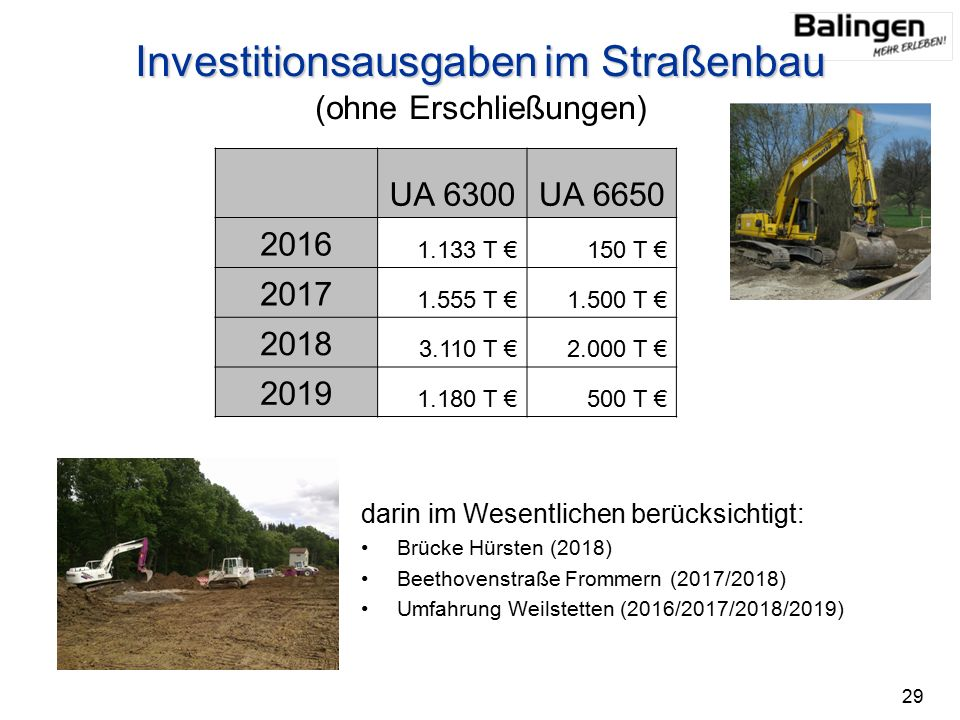 Investitionsausgabenim Straßenbau Investitionsausgaben im Straßenbau (ohne Erschließungen) darin im Wesentlichen berücksichtigt: Brücke Hürsten (2018) Beethovenstraße Frommern (2017/2018) Umfahrung Weilstetten (2016/2017/2018/2019) UA 6300UA 6650 2016 1.133 T €150 T € 2017 1.555 T €1.500 T € 2018 3.110 T €2.000 T € 2019 1.180 T €500 T € 29