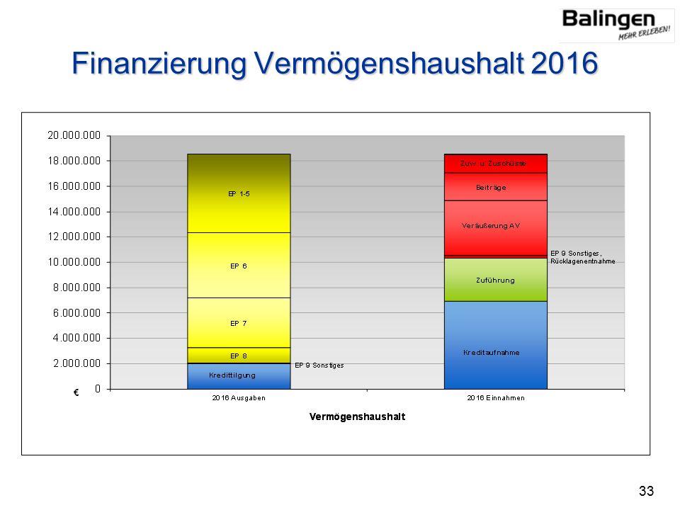 Finanzierung Vermögenshaushalt 2016 33