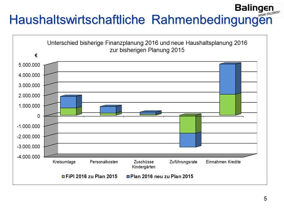 Haushaltswirtschaftliche Rahmenbedingungen 5
