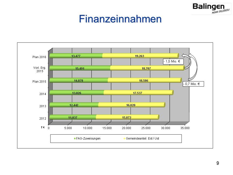 Finanzeinnahmen 9