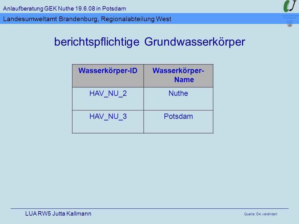 berichtspflichtige Grundwasserkörper Anlaufberatung GEK Nuthe 19.6.08 in Potsdam LUA RW5 Jutta Kallmann Landesumweltamt Brandenburg, Regionalabteilung