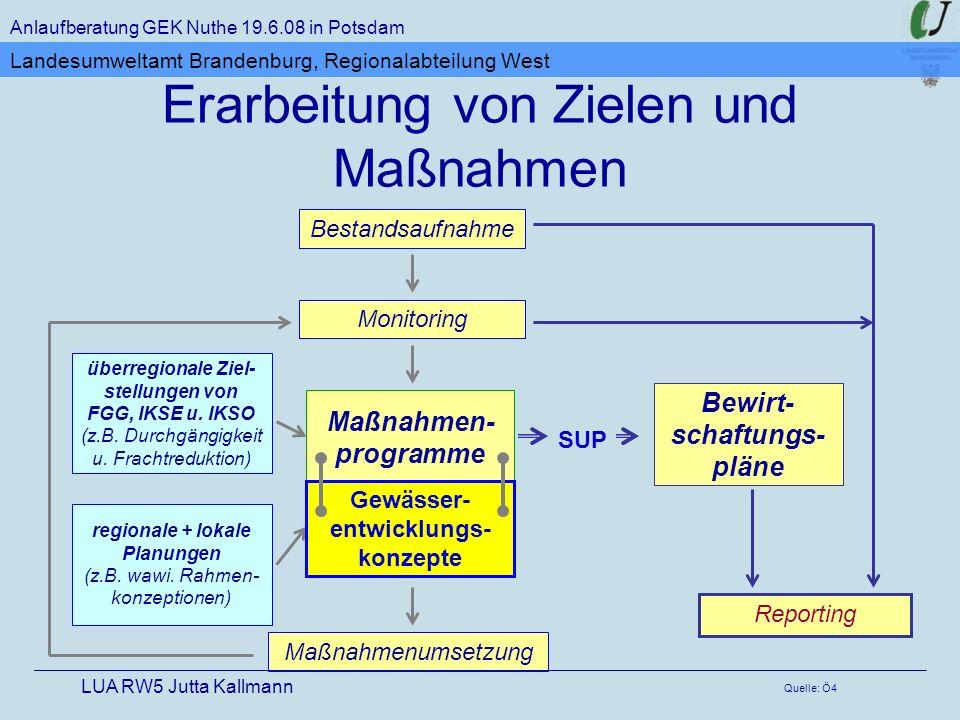 Bewirt- schaftungs- pläne Maßnahmenumsetzung Bestandsaufnahme Monitoring regionale + lokale Planungen (z.B. wawi. Rahmen- konzeptionen) überregionale