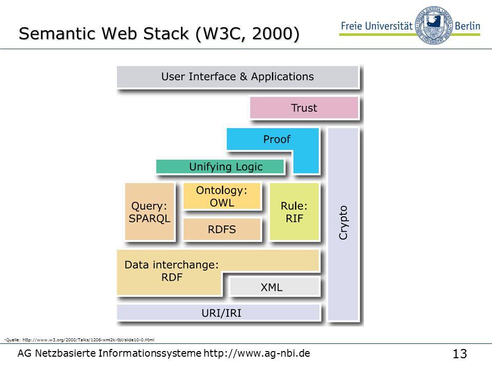 13 AG Netzbasierte Informationssysteme http://www.ag-nbi.de Semantic Web Stack (W3C, 2000)  Quelle: http://www.w3.org/2000/Talks/1206-xml2k-tbl/slide