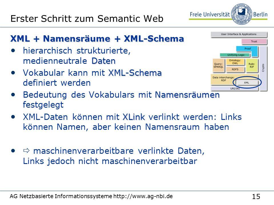 15 Erster Schritt zum Semantic Web XML + Namensräume + XML-Schema Daten hierarchisch strukturierte, medienneutrale Daten XML-Schema Vokabular kann mit