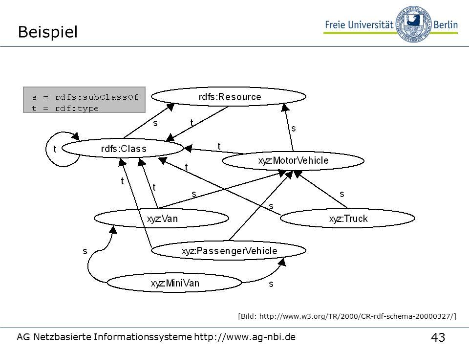 43 AG Netzbasierte Informationssysteme http://www.ag-nbi.de Beispiel [Bild: http://www.w3.org/TR/2000/CR-rdf-schema-20000327/]