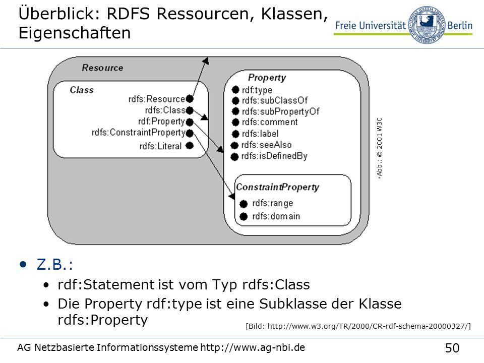 50 AG Netzbasierte Informationssysteme http://www.ag-nbi.de Überblick: RDFS Ressourcen, Klassen, Eigenschaften Z.B.: rdf:Statement ist vom Typ rdfs:Class Die Property rdf:type ist eine Subklasse der Klasse rdfs:Property  Abb.: © 2001 W3C [Bild: http://www.w3.org/TR/2000/CR-rdf-schema-20000327/]