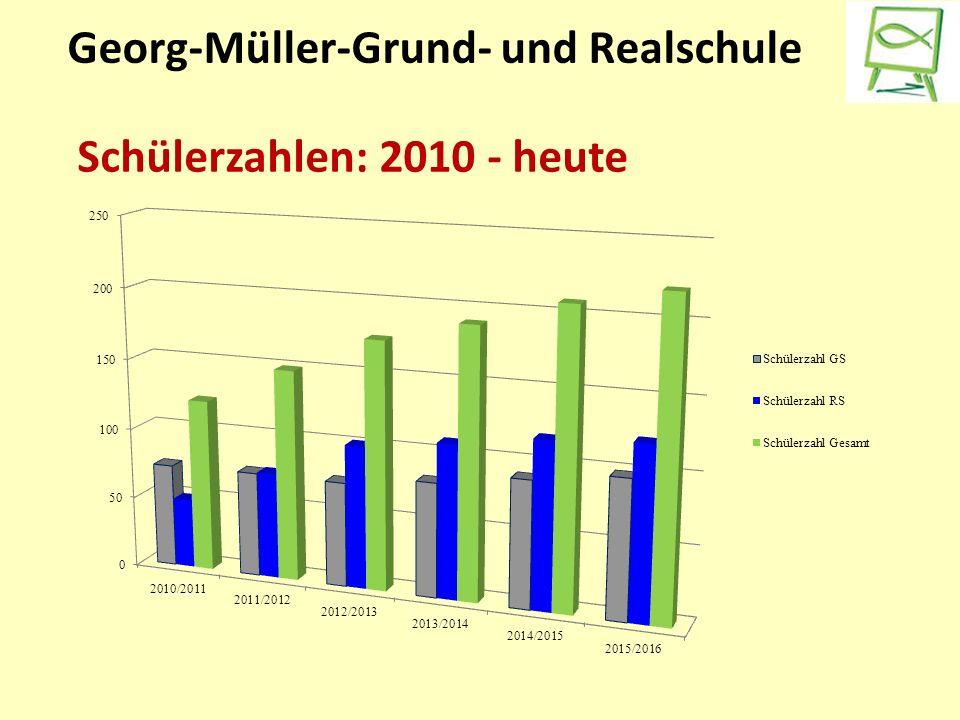 Georg-Müller-Grund- und Realschule Schülerzahlen: 2010 - heute