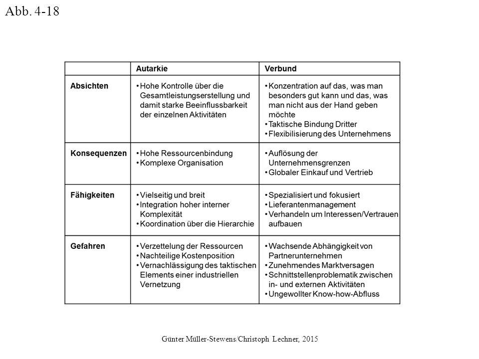 Günter Müller-Stewens/Christoph Lechner, 2015 Abb. 4-18