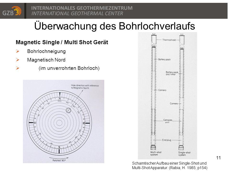 Überwachung des Bohrlochverlaufs 11 Magnetic Single / Multi Shot Gerät  Bohrlochneigung  Magnetisch Nord  (im unverrohrten Bohrloch) Schamtischer A