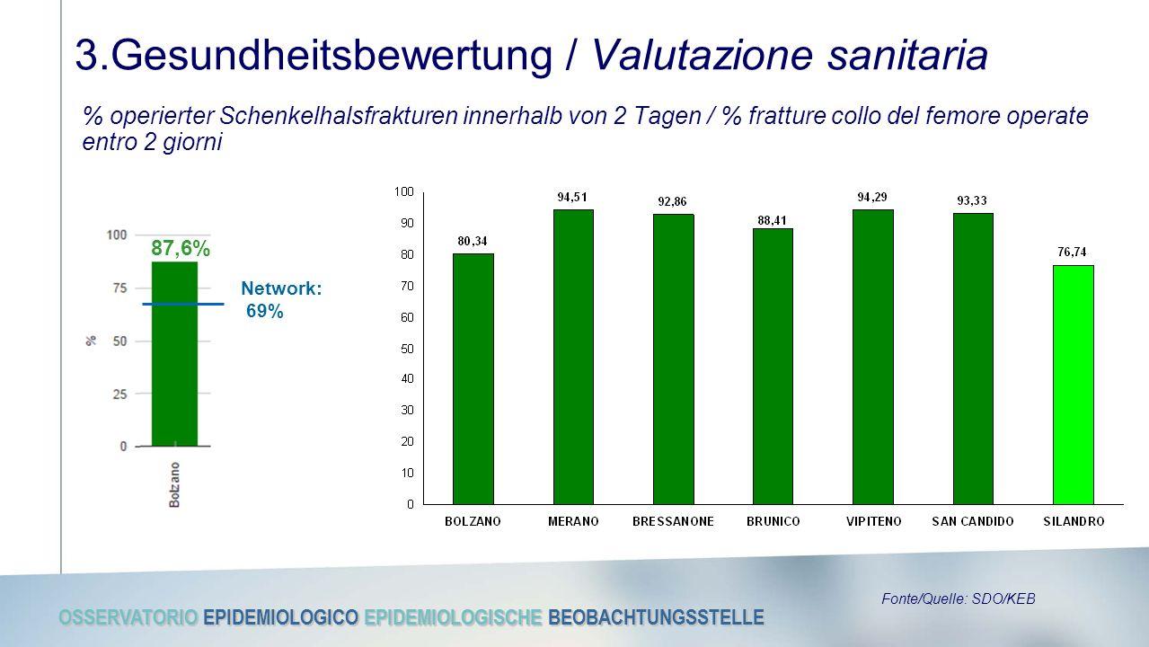 OSSERVATORIO EPIDEMIOLOGICO EPIDEMIOLOGISCHE BEOBACHTUNGSSTELLE 3.Gesundheitsbewertung / Valutazione sanitaria % operierter Schenkelhalsfrakturen innerhalb von 2 Tagen / % fratture collo del femore operate entro 2 giorni 87,6% Network: 69% Fonte/Quelle: SDO/KEB