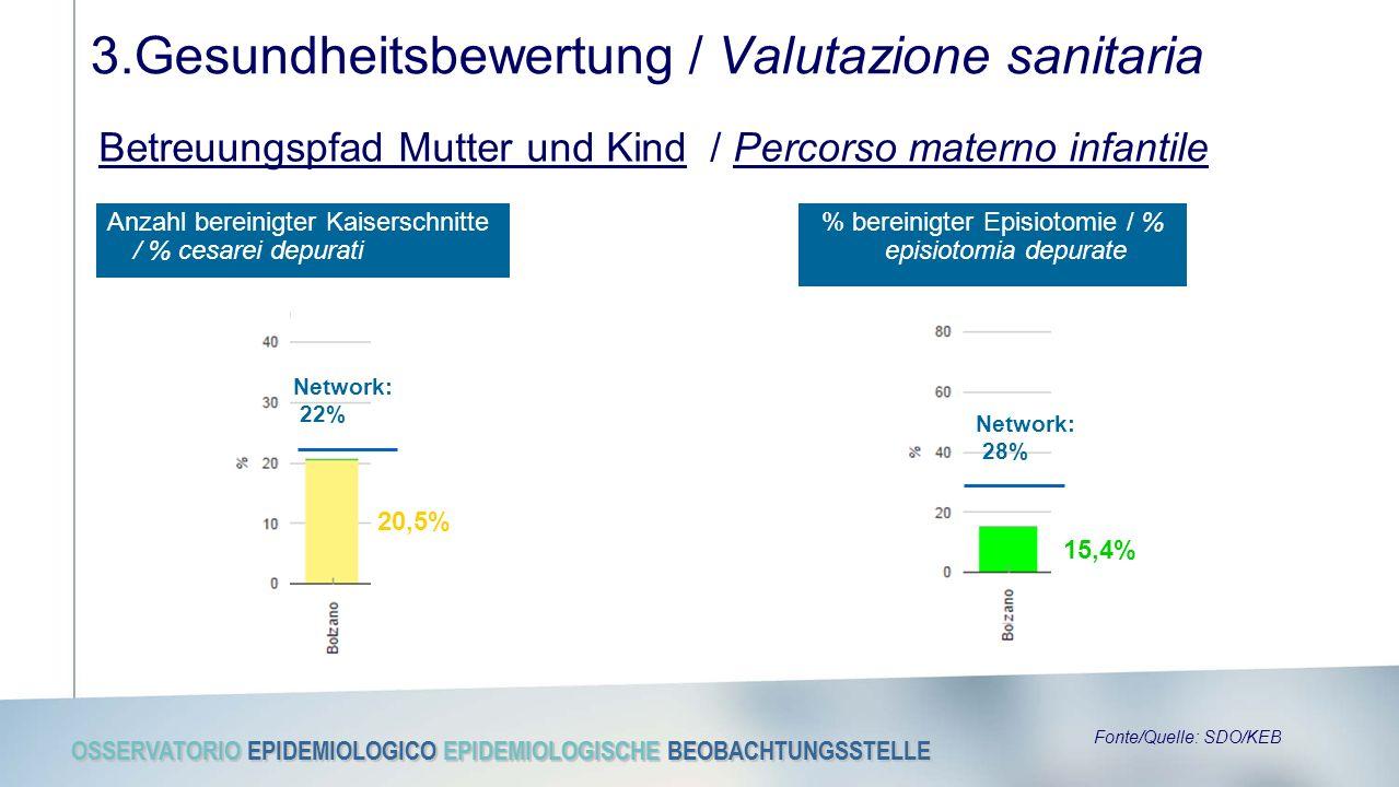 OSSERVATORIO EPIDEMIOLOGICO EPIDEMIOLOGISCHE BEOBACHTUNGSSTELLE 3.Gesundheitsbewertung / Valutazione sanitaria Betreuungspfad Mutter und Kind / Percorso materno infantile Anzahl bereinigter Kaiserschnitte / % cesarei depurati 20,5% Network: 22% Fonte/Quelle: SDO/KEB % bereinigter Episiotomie / % episiotomia depurate 15,4% Network: 28%