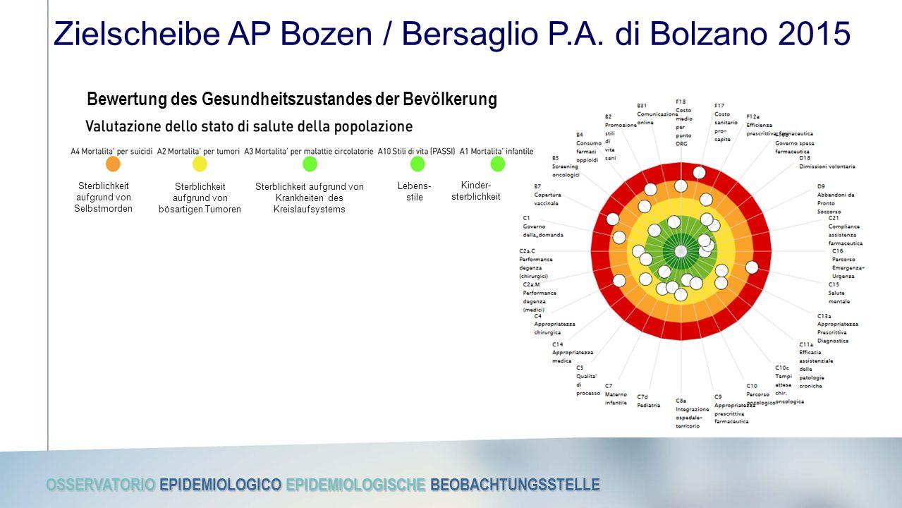 OSSERVATORIO EPIDEMIOLOGICO EPIDEMIOLOGISCHE BEOBACHTUNGSSTELLE Zielscheibe AP Bozen / Bersaglio P.A. di Bolzano 2015 Bewertung des Gesundheitszustand