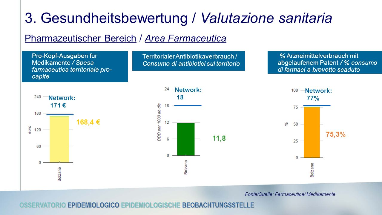 OSSERVATORIO EPIDEMIOLOGICO EPIDEMIOLOGISCHE BEOBACHTUNGSSTELLE Pro-Kopf-Ausgaben für Medikamente / Spesa farmaceutica territoriale pro- capite 3. Ges