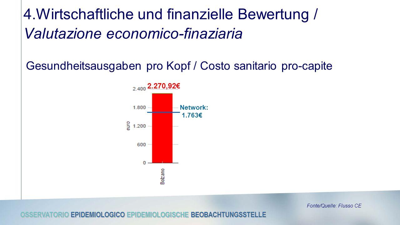 OSSERVATORIO EPIDEMIOLOGICO EPIDEMIOLOGISCHE BEOBACHTUNGSSTELLE 4.Wirtschaftliche und finanzielle Bewertung / Valutazione economico-finaziaria Gesundheitsausgaben pro Kopf / Costo sanitario pro-capite Fonte/Quelle: Flusso CE 2.270,92€ Network: 1.763€
