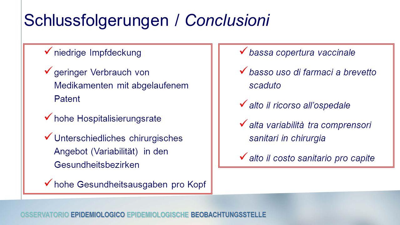 OSSERVATORIO EPIDEMIOLOGICO EPIDEMIOLOGISCHE BEOBACHTUNGSSTELLE Schlussfolgerungen / Conclusioni niedrige Impfdeckung geringer Verbrauch von Medikamenten mit abgelaufenem Patent hohe Hospitalisierungsrate Unterschiedliches chirurgisches Angebot (Variabilität) in den Gesundheitsbezirken hohe Gesundheitsausgaben pro Kopf bassa copertura vaccinale basso uso di farmaci a brevetto scaduto alto il ricorso all'ospedale alta variabilità tra comprensori sanitari in chirurgia alto il costo sanitario pro capite