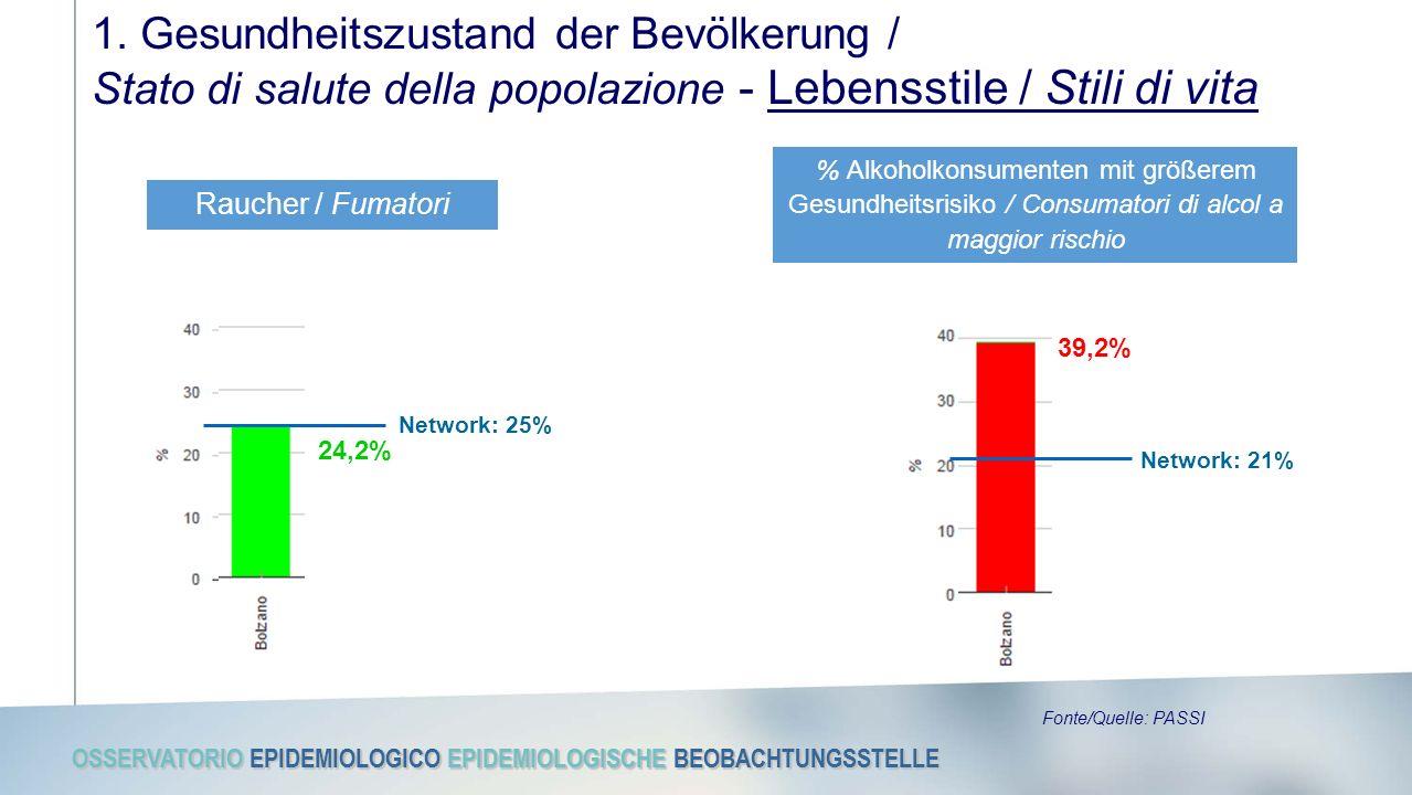 OSSERVATORIO EPIDEMIOLOGICO EPIDEMIOLOGISCHE BEOBACHTUNGSSTELLE Fonte/Quelle: PASSI 1.