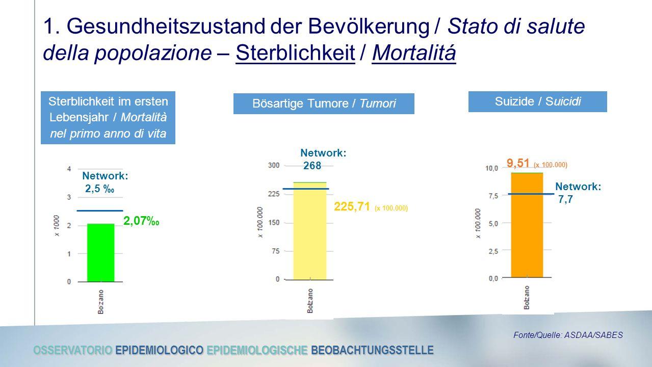 OSSERVATORIO EPIDEMIOLOGICO EPIDEMIOLOGISCHE BEOBACHTUNGSSTELLE 1. Gesundheitszustand der Bevölkerung / Stato di salute della popolazione – Sterblichk