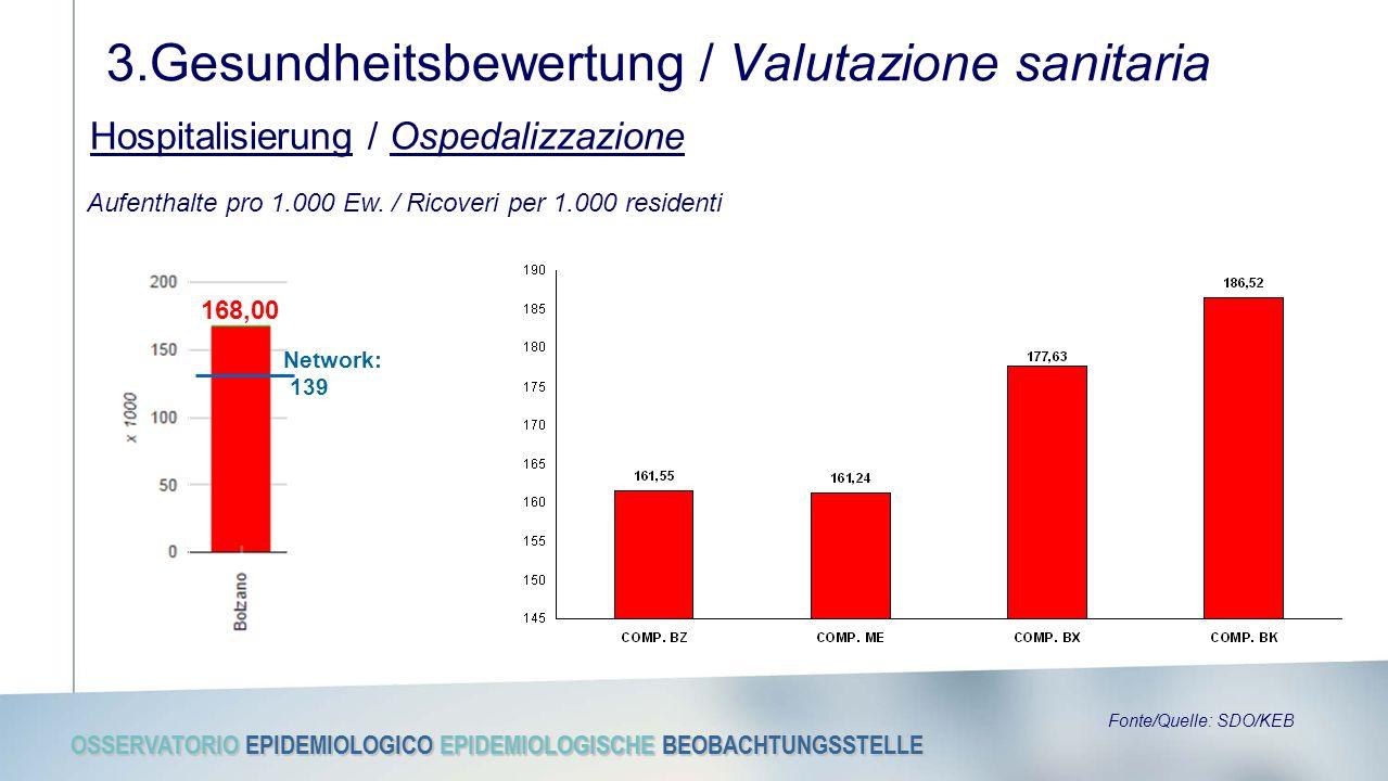 OSSERVATORIO EPIDEMIOLOGICO EPIDEMIOLOGISCHE BEOBACHTUNGSSTELLE 3.Gesundheitsbewertung / Valutazione sanitaria Hospitalisierung / Ospedalizzazione Aufenthalte pro 1.000 Ew.