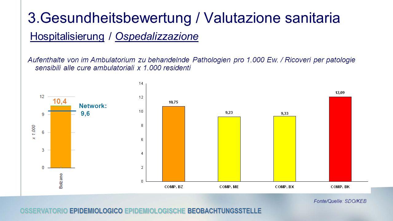 OSSERVATORIO EPIDEMIOLOGICO EPIDEMIOLOGISCHE BEOBACHTUNGSSTELLE 3.Gesundheitsbewertung / Valutazione sanitaria Hospitalisierung / Ospedalizzazione Fon