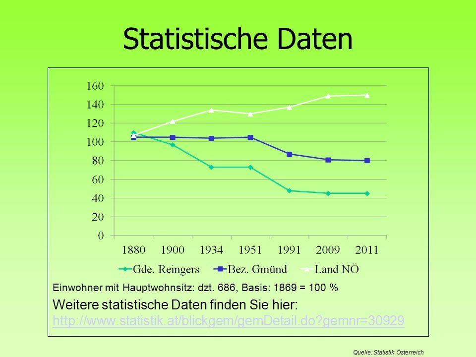 Statistische Daten Einwohner mit Hauptwohnsitz: dzt.