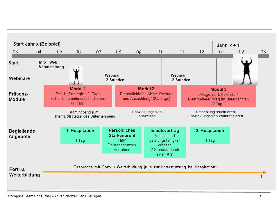 """Compass Team Consulting – Anita Schölzel/Hans Heusgen 3 03040506 07 08 09 1011 Start Jahr x (Beispiel) 12010302 Modul 1 Teil 1: """"Strategie (1 Tag) Teil 2: Unternehmerisch Denken (1 Tag) Präsenz- Module Begleitende Angebote Gespräche mit Fort- u."""