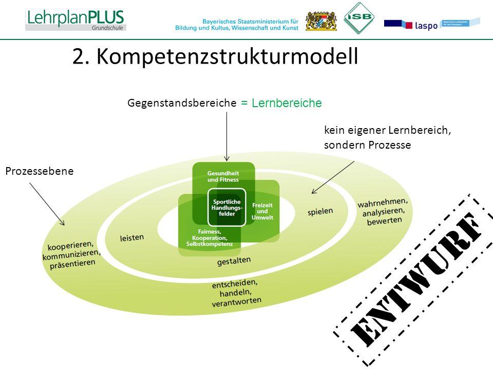 ^ 2. Kompetenzstrukturmodell ENTWURF Prozessebene kein eigener Lernbereich, sondern Prozesse Gegenstandsbereiche = Lernbereiche