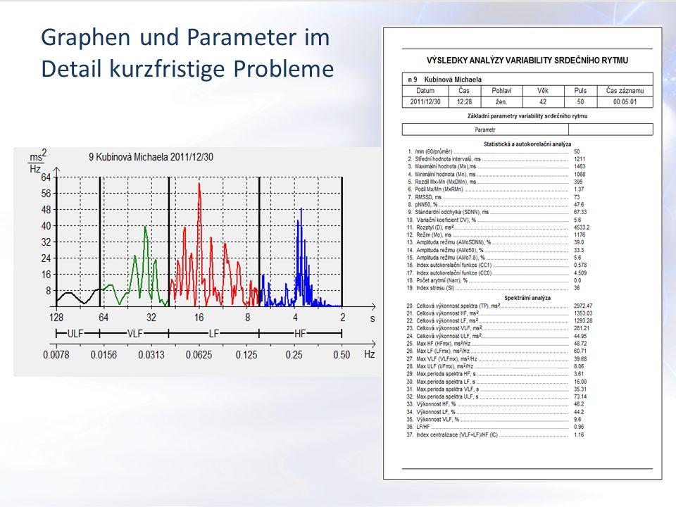 Graphen und Parameter im Detail kurzfristige Probleme