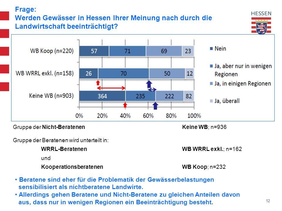 12 Frage: Werden Gewässer in Hessen Ihrer Meinung nach durch die Landwirtschaft beeinträchtigt.