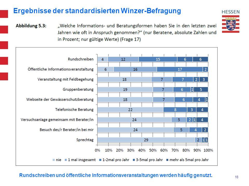 18 Ergebnisse der standardisierten Winzer-Befragung Rundschreiben und öffentliche Informationsveranstaltungen werden häufig genutzt.