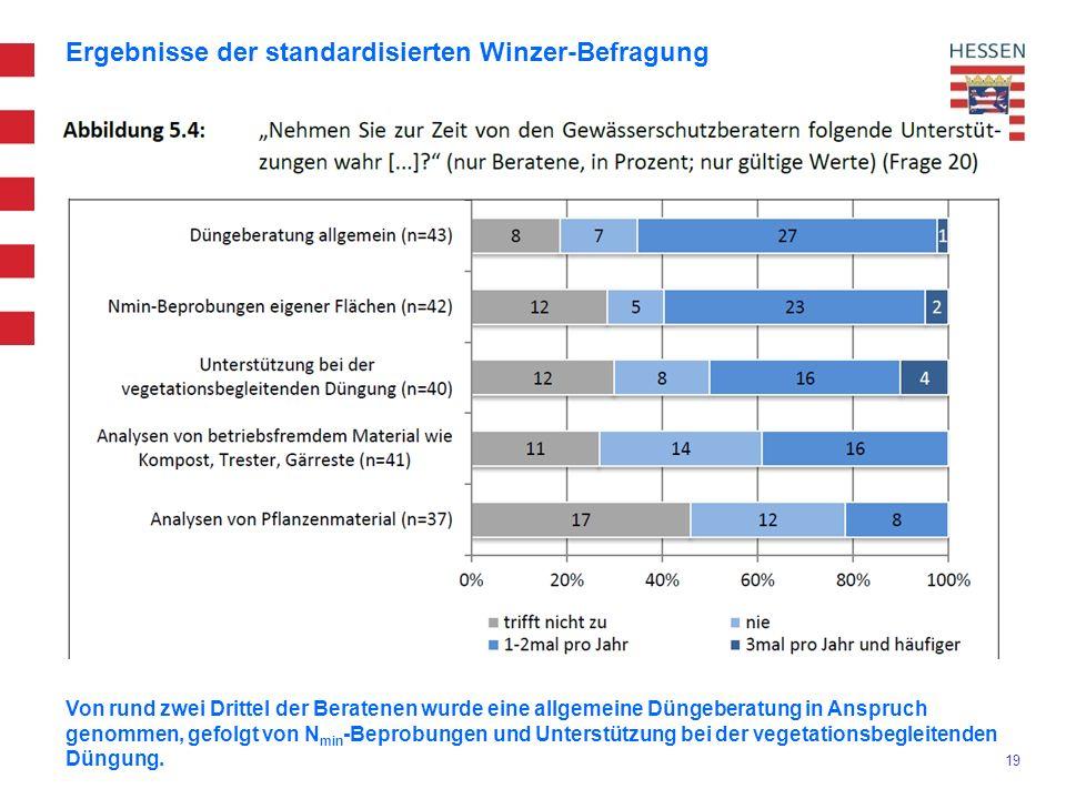 19 Ergebnisse der standardisierten Winzer-Befragung Von rund zwei Drittel der Beratenen wurde eine allgemeine Düngeberatung in Anspruch genommen, gefolgt von N min -Beprobungen und Unterstützung bei der vegetationsbegleitenden Düngung.