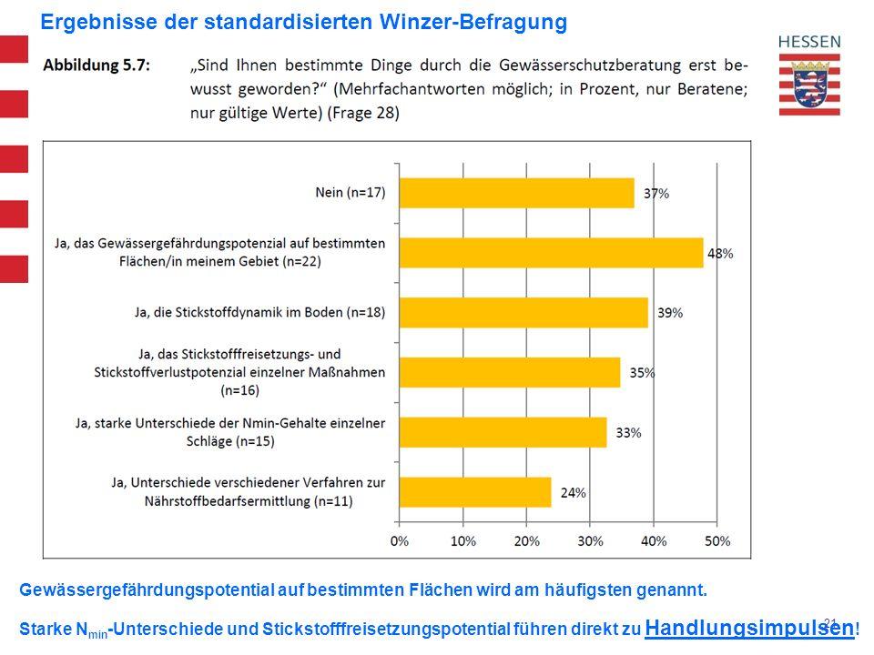 21 Ergebnisse der standardisierten Winzer-Befragung Gewässergefährdungspotential auf bestimmten Flächen wird am häufigsten genannt.