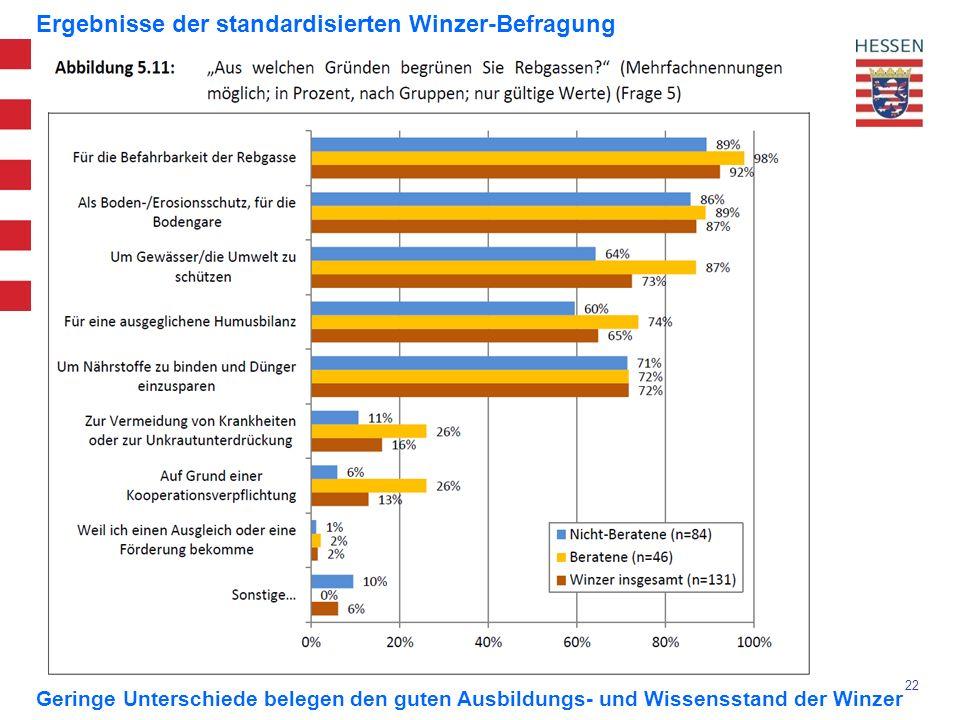 22 Ergebnisse der standardisierten Winzer-Befragung Geringe Unterschiede belegen den guten Ausbildungs- und Wissensstand der Winzer