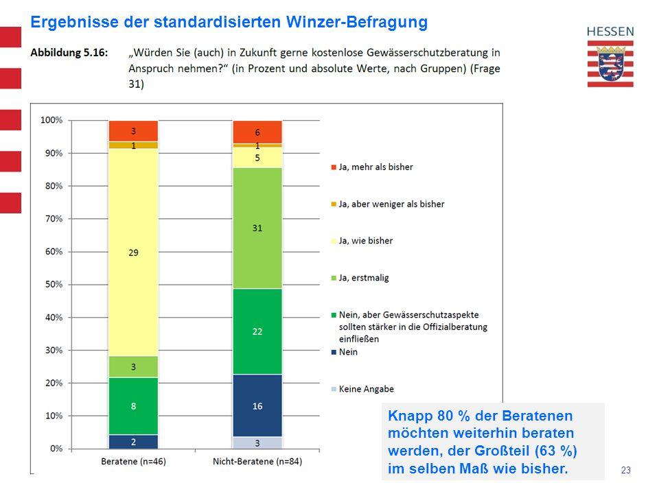 23 Ergebnisse der standardisierten Winzer-Befragung Knapp 80 % der Beratenen möchten weiterhin beraten werden, der Großteil (63 %) im selben Maß wie bisher.