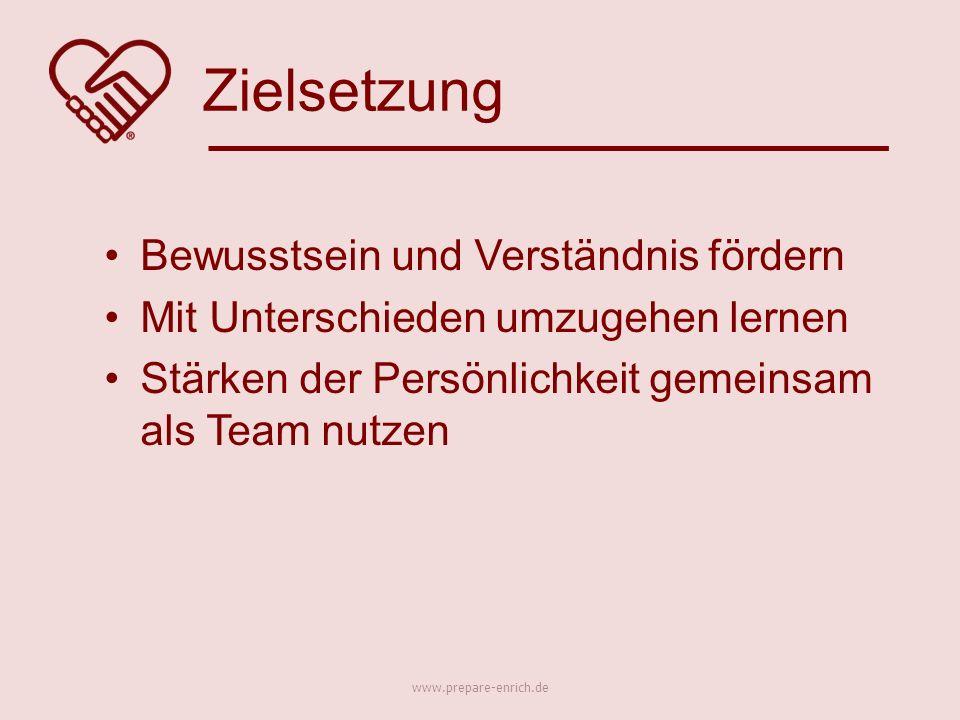 Bewusstsein und Verständnis fördern Mit Unterschieden umzugehen lernen Stärken der Persönlichkeit gemeinsam als Team nutzen Zielsetzung www.prepare-enrich.de