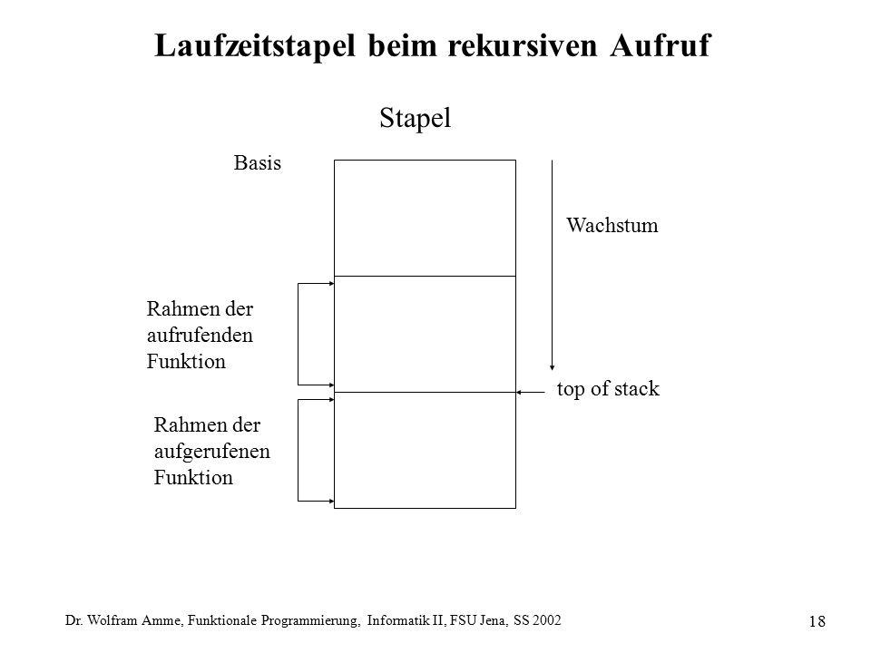 Dr. Wolfram Amme, Funktionale Programmierung, Informatik II, FSU Jena, SS 2002 18 Laufzeitstapel beim rekursiven Aufruf Stapel Basis Wachstum Rahmen d