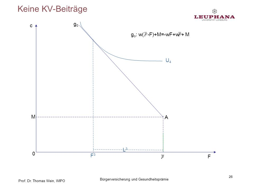 Prof. Dr. Thomas Wein, WIPO Keine KV-Beiträge 26 Bürgerversicherung und Gesundheitsprämie c F A M 0 g0g0 g o : w( -F)+M=-wF+w + M F3F3 L3L3 U4U4
