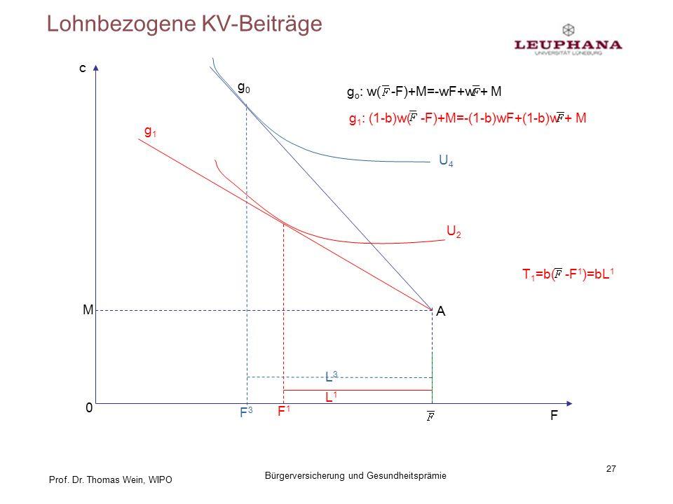 Prof. Dr. Thomas Wein, WIPO Lohnbezogene KV-Beiträge 27 Bürgerversicherung und Gesundheitsprämie c F A M 0 g0g0 g o : w( -F)+M=-wF+w + M g1g1 g 1 : (1
