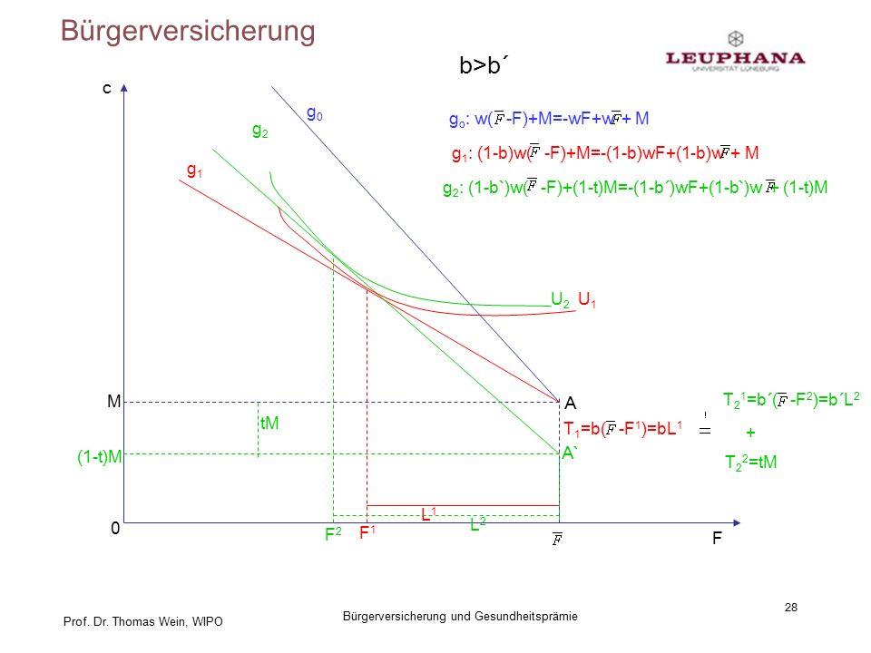 Prof. Dr. Thomas Wein, WIPO Bürgerversicherung 28 Bürgerversicherung und Gesundheitsprämie c F A M 0 g0g0 g o : w( -F)+M=-wF+w + M g1g1 g 1 : (1-b)w(