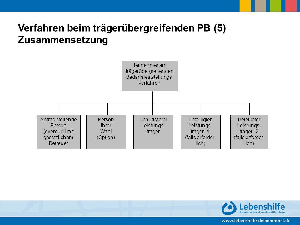 Verfahren beim trägerübergreifenden PB (5) Zusammensetzung Teilnehmer am trägerübergreifenden Bedarfsfeststellungs- verfahren Antrag stellende Person