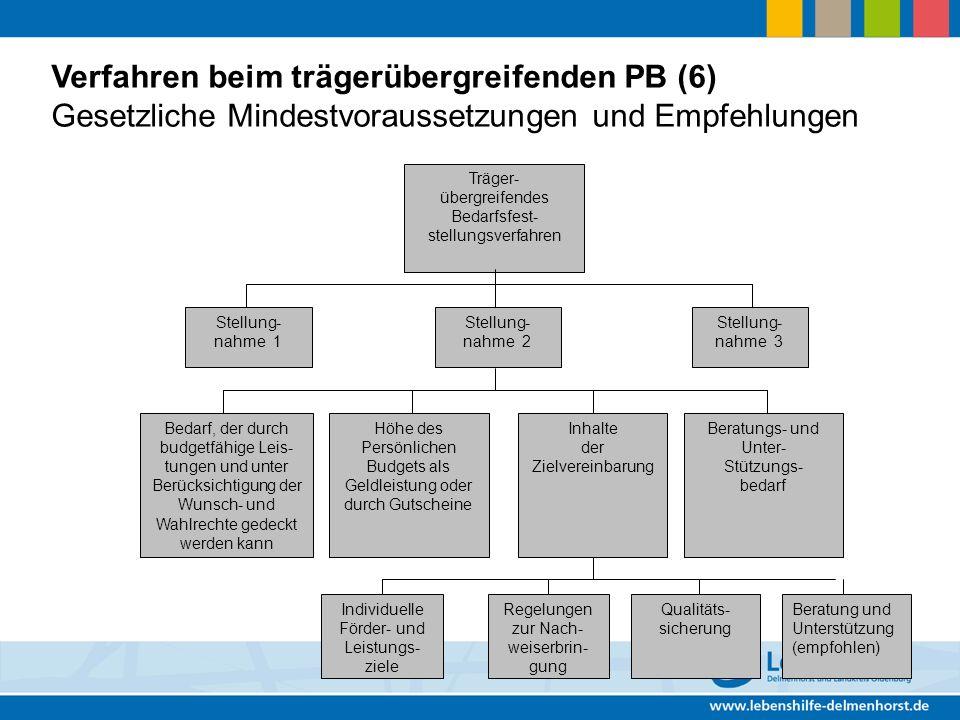 Verfahren beim trägerübergreifenden PB (6) Gesetzliche Mindestvoraussetzungen und Empfehlungen Träger- übergreifendes Bedarfsfest- stellungsverfahren