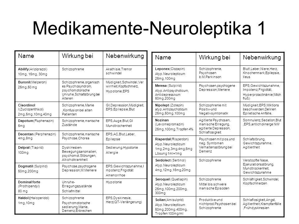 Medikamente-Neuroleptika 1 NameWirkung beiNebenwirkung Abilify(Aripiprazol) 10mg, 15mg, 30mg SchizophrenieAkathisie,Tremor schwindel Buronil(Melperon) 25mg,50 mg Schizophrenie,organisch es Psychosyndrom, psychomotorische Unruhe,Schlafstörung bei Älteren Müdigkeit,Schwindel,Ver wirrheit,Kopfschmerz, Hypotonie,EPS Cisordinol l(Zuclopenthixol) 2mg,5mg,10mg,40mg Schizophrenie,Manie,Konfusion bei alten Patienten GI,Depression,Müdigkeit, EPS,Epilepsie,Blut Dapotum(Fluphenazin) 5mg Schizophrenie,manische Zustände EPS,Auge,Blut,GI Mundtrochenheit Decentan (Perphenazin) 4mg,8mg Schizophrenie,manische Psychose,Chorea EPS,AC,Blut,Leber, Epilepsie Delpral (Tiaprid) 100mg Dyskinesien- Bewegungsanomalien, psychomot.Störungen, Alkoholkrankheit Sedierung,Hypotonie Allergie Dogmatil (Sulpirid) 50mg,200mg Psychose,psychogene Depression,M.Meniere EPS,Gewichtszunahme,I mpotenz,Frigidität Amenorrhoe Dominal forte (Prothipendyl) 80 mg Unruhe- Erregungszustände Schlafmittel Hypotonie Haldol (Haloperidol) 1mg,10mg Schizophrenie Psychomotorische sedierung,Manie, Demenz,Erbrechen EPS,Dyskinesie, Herz(QT-Verlängerung) NameWirkung beiNebenwirkung Leponex(Clozapin) Atyp.Neurolepticum 25mg,100mg Schizophrenie, Psychosen b.M.Parkinson Blut!,Leber,Niere,Herz, Knochenmark,Epilepsie, Ileus Meresa (Sulpirid) Atyp.Antipsychoticum, Antidepressivum 50mg,200mg Psychosen,psychogene Depression,Meniere EPS,Gewichtszunahme, Impotenz,Frigidität, Hyperprolactinämie(Milch fluß) Nipolept (Zotepin) atyp.Antipsychoticum 25mg,50mg,100mg Schizophrenie mit Positiv-und Negativsymtomatik Müdigkeit,EPS,Miktions beschwerden,Delirien Epiletische Anfälle, Nozinan (Levomepromazin) 25mg,100mg,Tropfen 4% Agitierte Psychosen, manische Erregung, agitierte Depression, Schlaflosigkeit Somnulenz,Sedation,Blut,EPS,anticholinerge NW Risperdal(Risperdon) Atyp.Neurolepticum 1mg,2mg,3mg,4mg,6mg Lösung 1ml=1mg Psychosen mit pos.und neg.