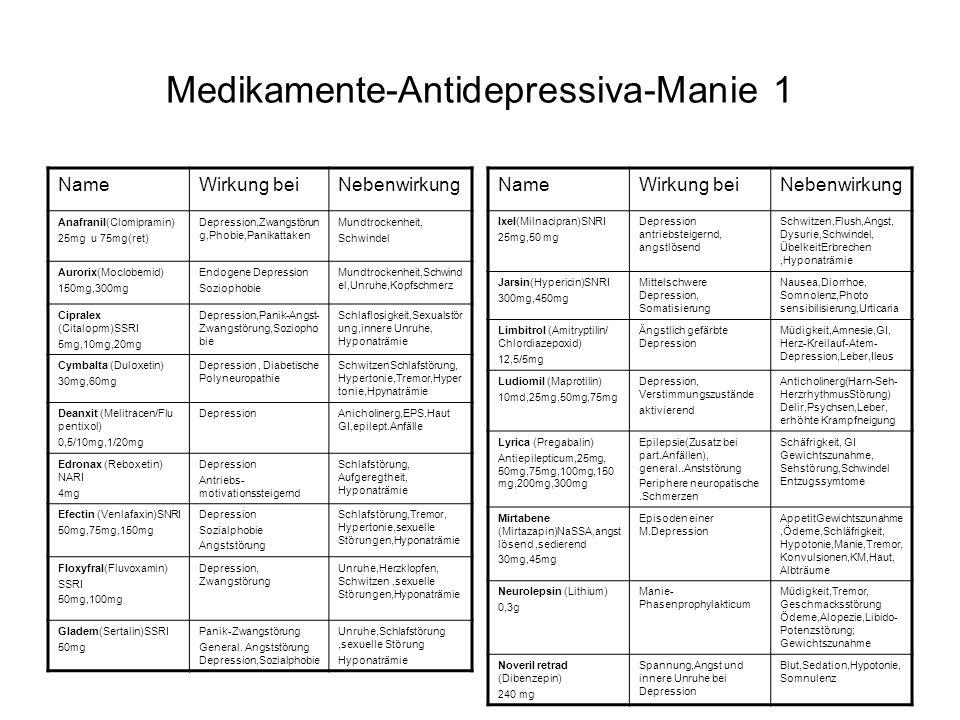 Medikamente-Antidepressiva-Manie 1 NameWirkung beiNebenwirkung Anafranil(Clomipramin) 25mg u 75mg(ret) Depression,Zwangstörun g,Phobie,Panikattaken Mundtrockenheit, Schwindel Aurorix(Moclobemid) 150mg,300mg Endogene Depression Soziophobie Mundtrockenheit,Schwind el,Unruhe,Kopfschmerz Cipralex (Citaloprm)SSRI 5mg,10mg,20mg Depression,Panik-Angst- Zwangstörung,Soziopho bie Schlaflosigkeit,Sexualstör ung,innere Unruhe, Hyponaträmie Cymbalta (Duloxetin) 30mg,60mg Depression, Diabetische Polyneuropathie SchwitzenSchlafstörung, Hypertonie,Tremor,Hyper tonie,Hpynaträmie Deanxit (Melitracen/Flu pentixol) 0,5/10mg,1/20mg DepressionAnicholinerg,EPS,Haut GI,epilept.Anfälle Edronax (Reboxetin) NARI 4mg Depression Antriebs- motivationssteigernd Schlafstörung, Aufgeregtheit, Hyponaträmie Efectin (Venlafaxin)SNRI 50mg,75mg,150mg Depression Sozialphobie Angststörung Schlafstörung,Tremor, Hypertonie,sexuelle Störungen,Hyponaträmie Floxyfral(Fluvoxamin) SSRI 50mg,100mg Depression, Zwangstörung Unruhe,Herzklopfen, Schwitzen,sexuelle Störungen,Hyponaträmie Gladem(Sertalin)SSRI 50mg Panik-Zwangstörung General.